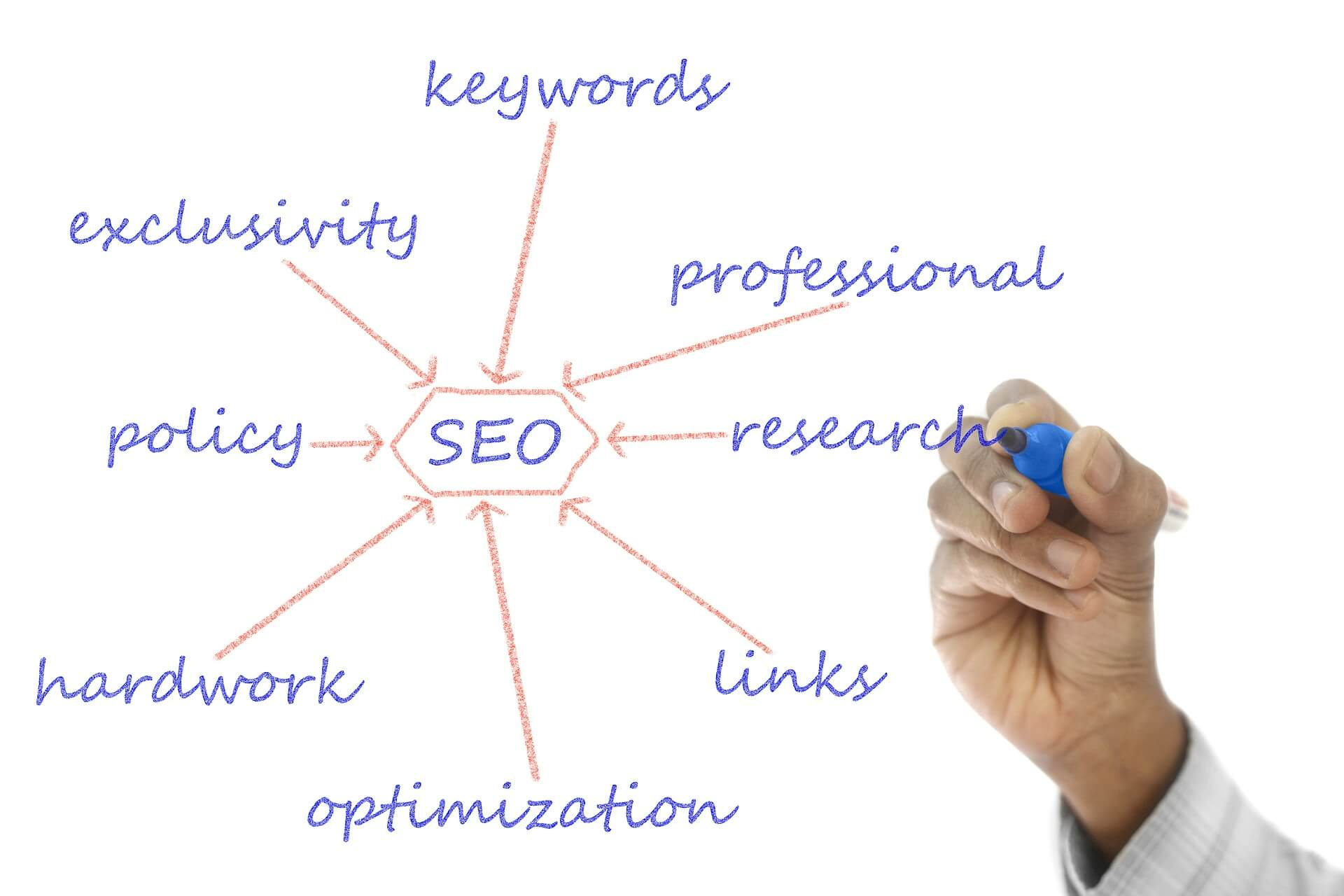 Audit SEO (Search Engine Optimization)
