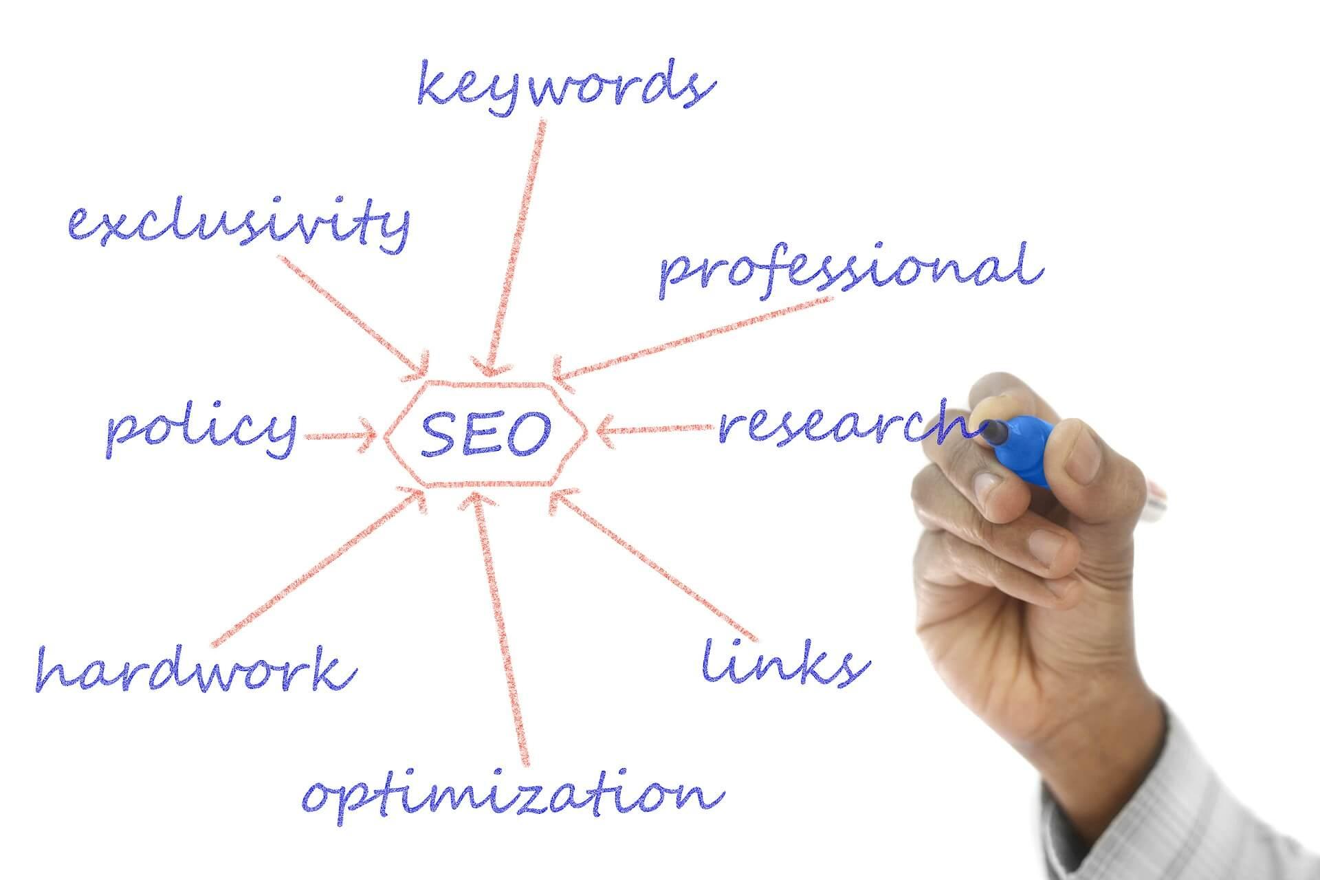 Audit SEO (Search Engine Optimization)